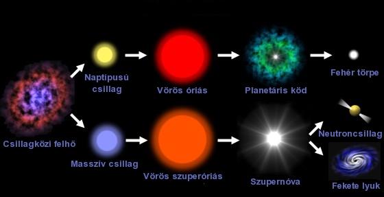 Csillagok élete